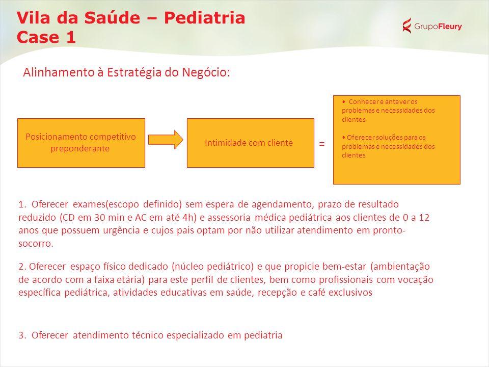 Vila da Saúde – Pediatria Case 1