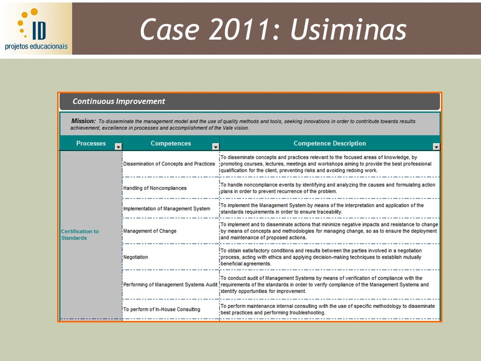 Case 2011: Usiminas