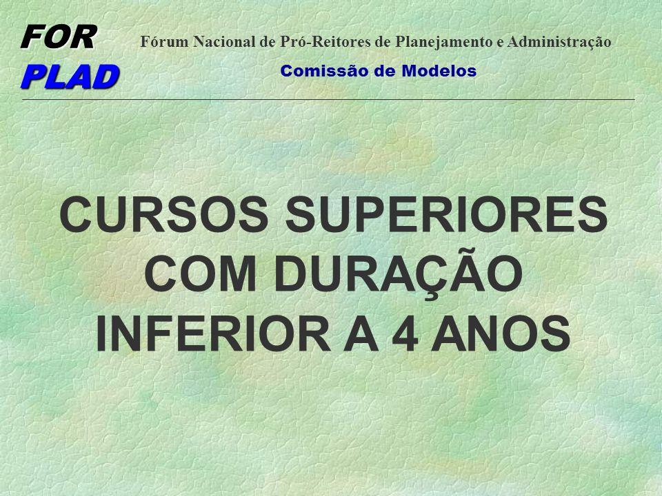 CURSOS SUPERIORES COM DURAÇÃO INFERIOR A 4 ANOS