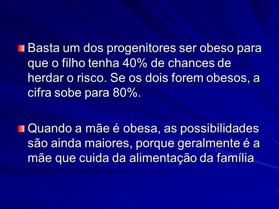 Basta um dos progenitores ser obeso para que o filho tenha 40% de chances de herdar o risco. Se os dois forem obesos, a cifra sobe para 80%.