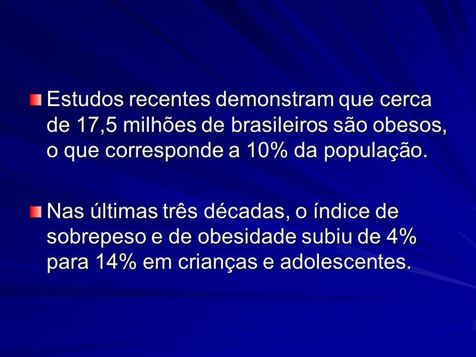 Estudos recentes demonstram que cerca de 17,5 milhões de brasileiros são obesos, o que corresponde a 10% da população.