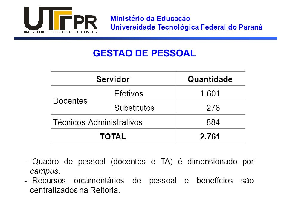 GESTAO DE PESSOAL Servidor Quantidade Docentes Efetivos 1.601