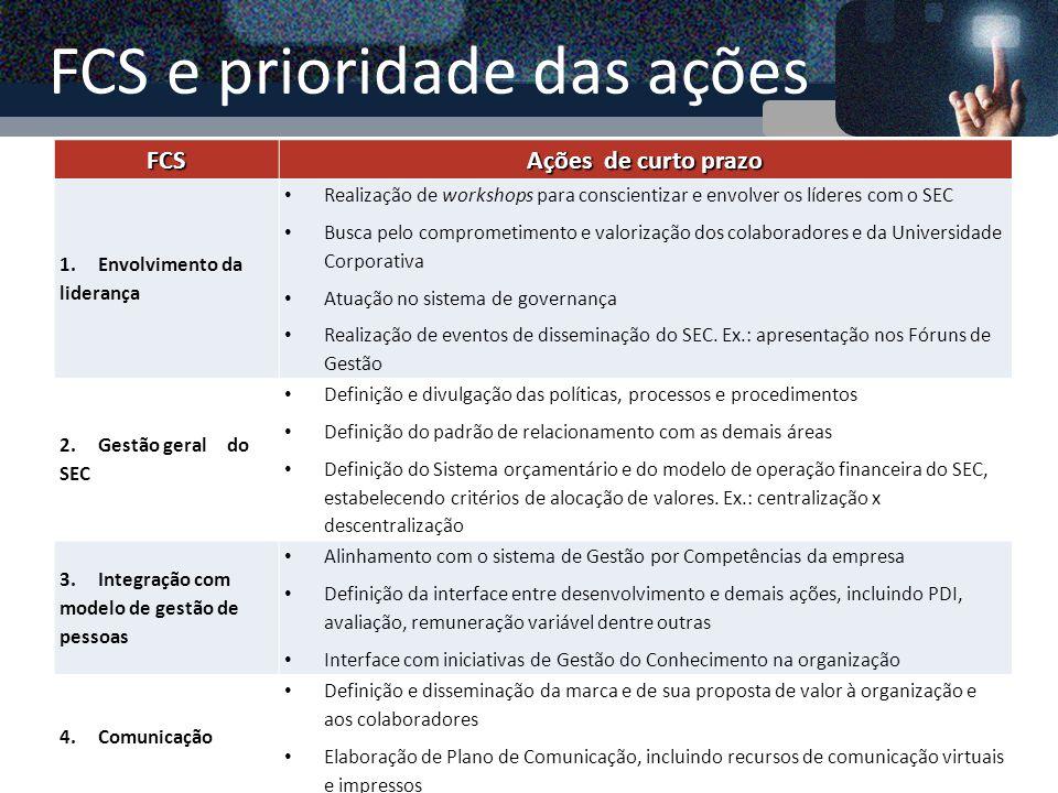 FCS e prioridade das ações