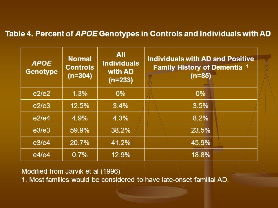 Table 4. Percent of APOE Genotypes in Controls and Individuals with AD
