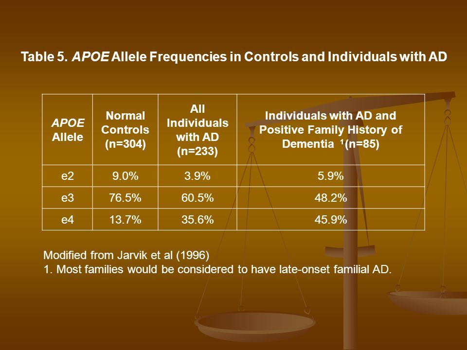 Table 5. APOE Allele Frequencies in Controls and Individuals with AD