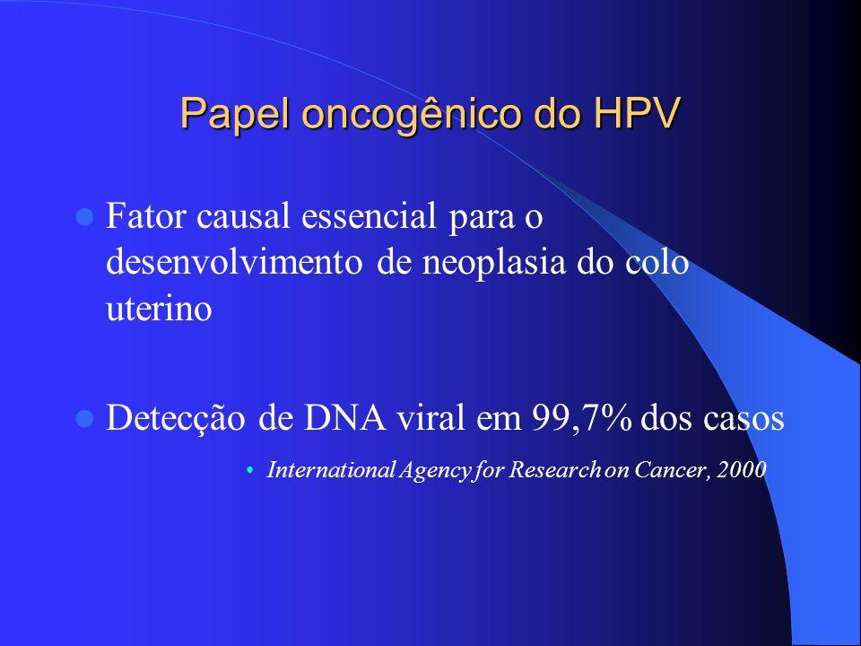 Papel oncogênico do HPV
