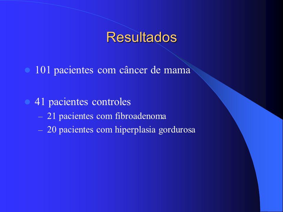 Resultados 101 pacientes com câncer de mama 41 pacientes controles