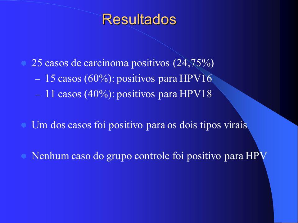 Resultados 25 casos de carcinoma positivos (24,75%)
