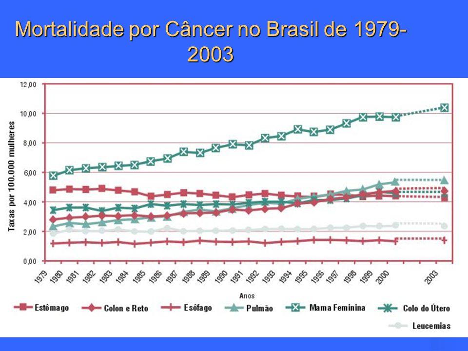 Mortalidade por Câncer no Brasil de 1979-2003