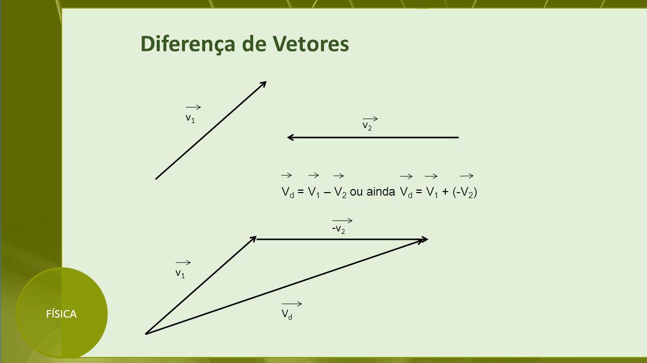 Diferença de Vetores v1 v2 Vd = V1 – V2 ou ainda Vd = V1 + (-V2) -v2