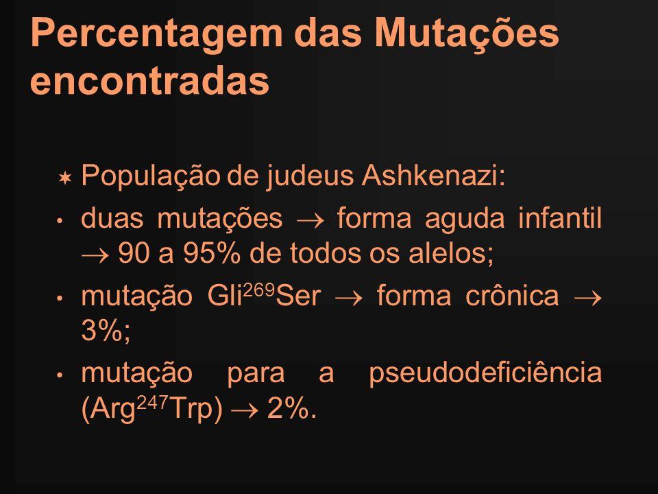 Percentagem das Mutações encontradas