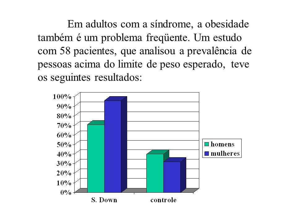 Em adultos com a síndrome, a obesidade também é um problema freqüente