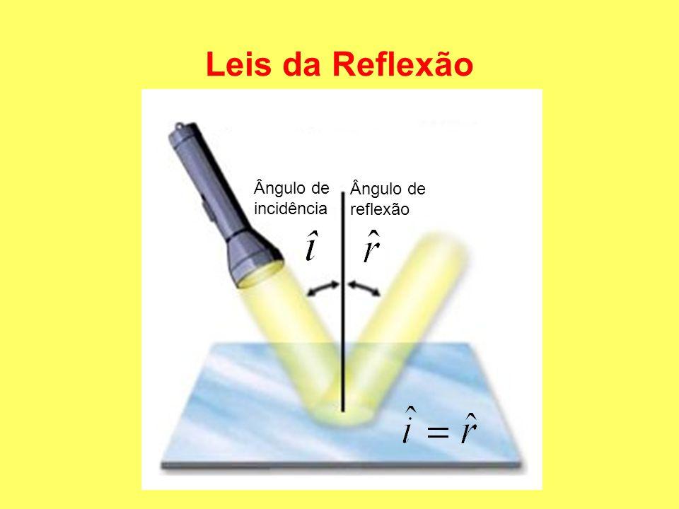 Leis da Reflexão Ângulo de incidência Ângulo de reflexão