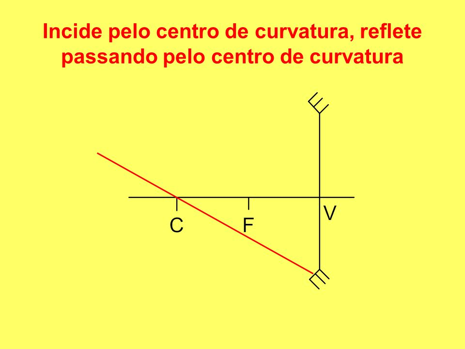 Incide pelo centro de curvatura, reflete passando pelo centro de curvatura