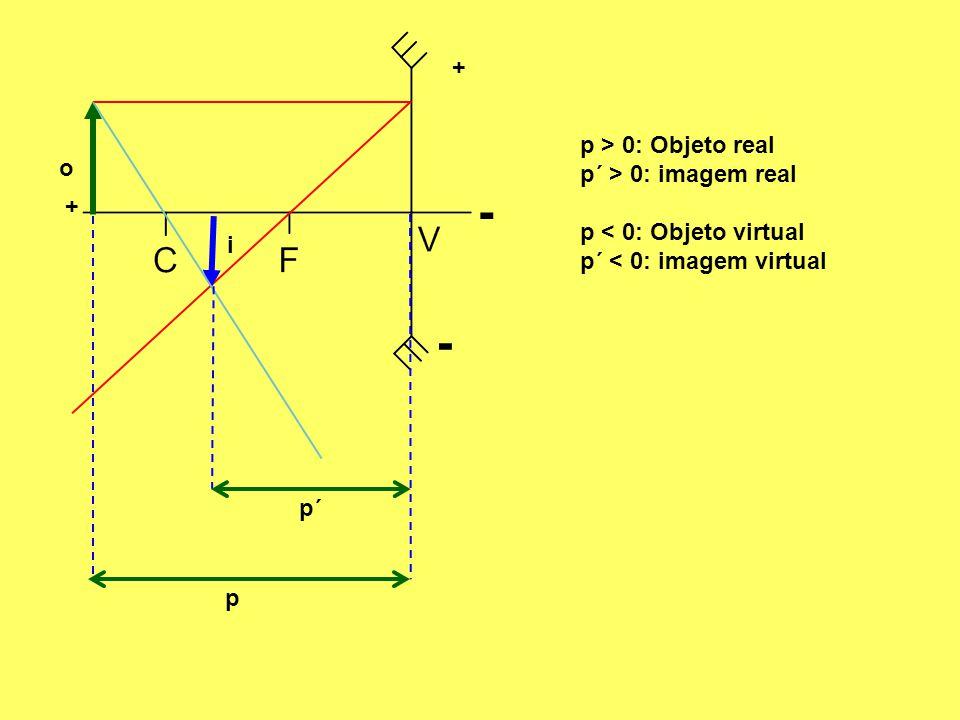 - - + p > 0: Objeto real p´ > 0: imagem real o