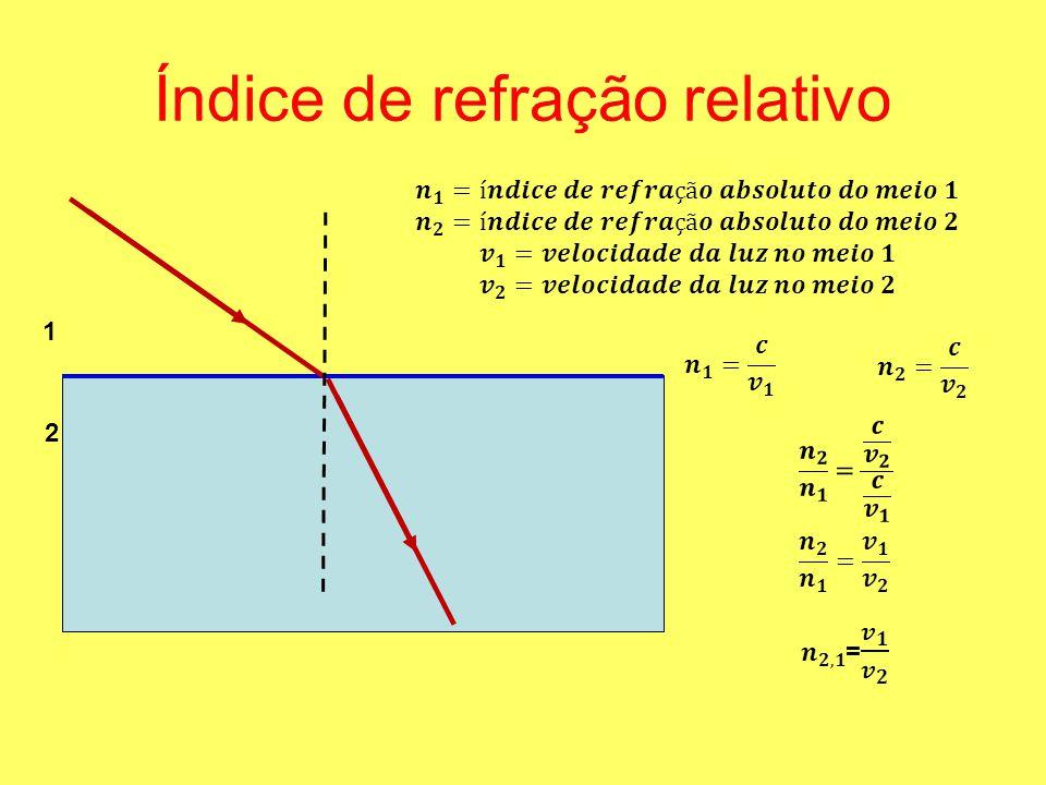 Índice de refração relativo