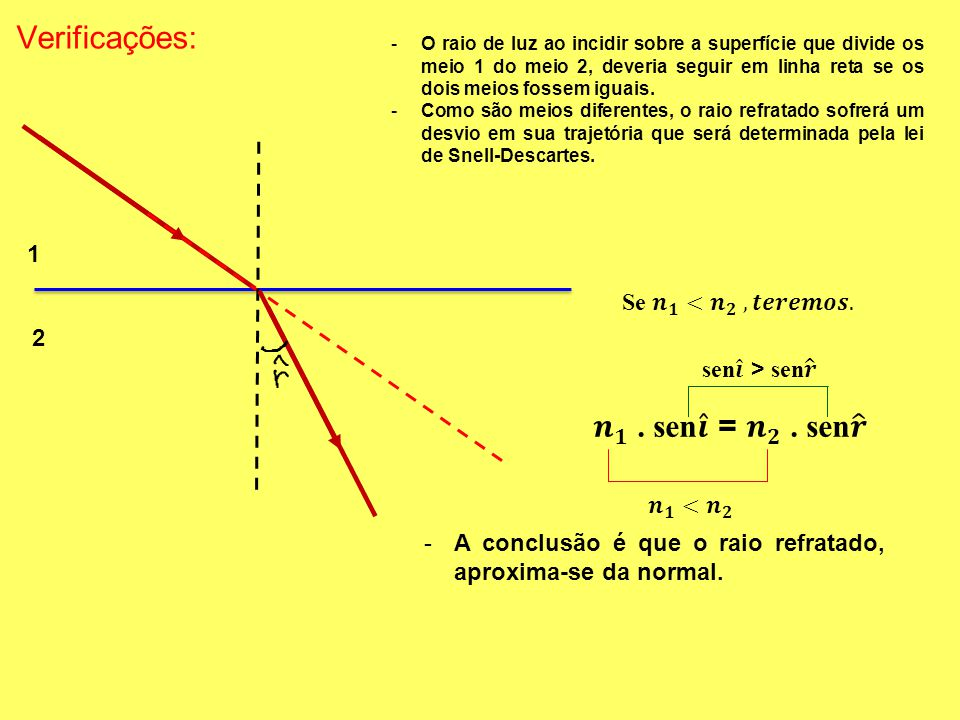 Verificações: 𝒏 𝟏 . sen 𝒊 = 𝒏 𝟐 . sen 𝒓 1 Se 𝒏 𝟏 < 𝒏 𝟐 , 𝒕𝒆𝒓𝒆𝒎𝒐𝒔. 2