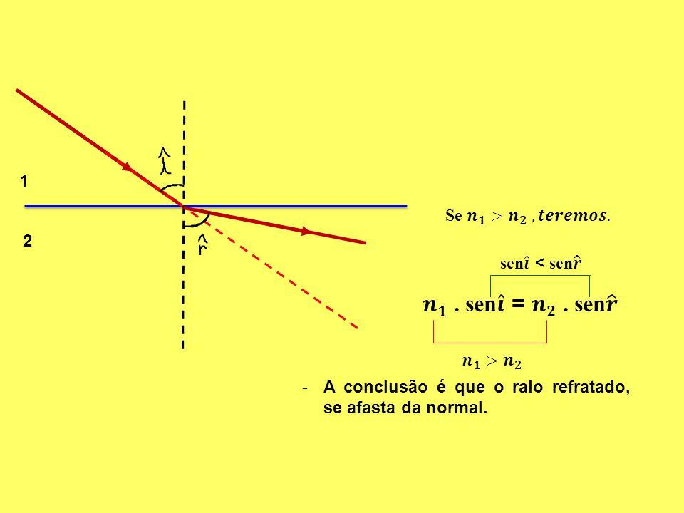𝒏 𝟏 . sen 𝒊 = 𝒏 𝟐 . sen 𝒓 1 Se 𝒏 𝟏 > 𝒏 𝟐 , 𝒕𝒆𝒓𝒆𝒎𝒐𝒔. 2