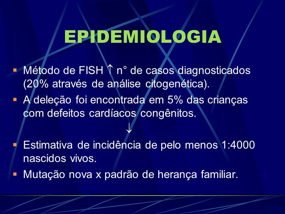 EPIDEMIOLOGIAMétodo de FISH  n° de casos diagnosticados (20% através de análise citogenética).