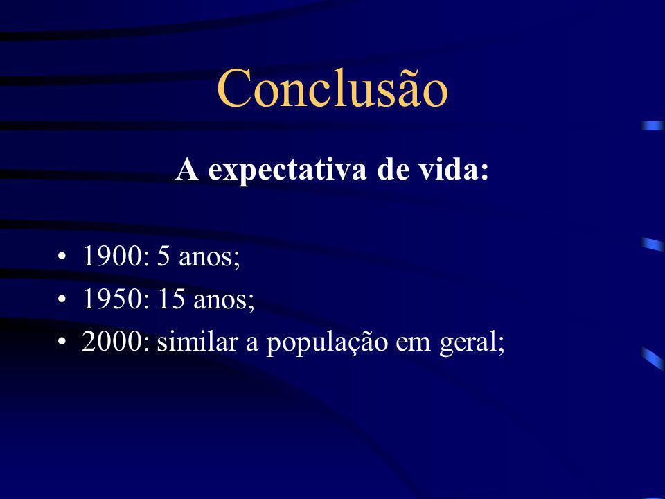 Conclusão A expectativa de vida: 1900: 5 anos; 1950: 15 anos;