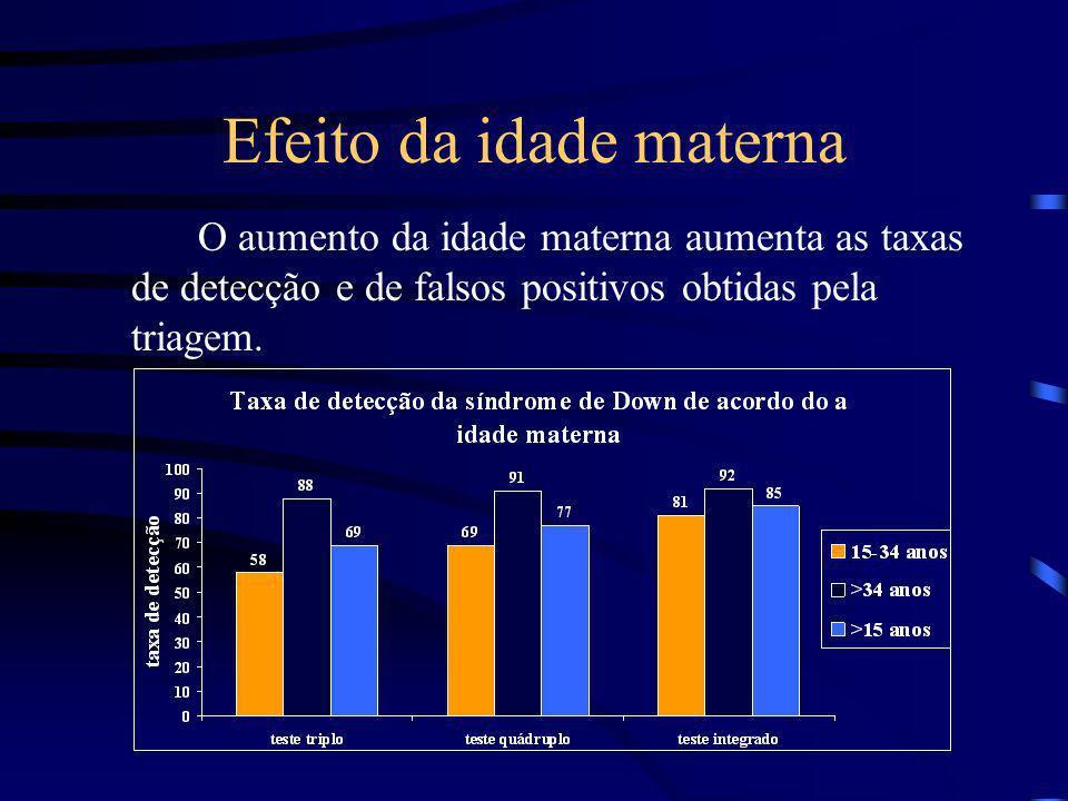 Efeito da idade materna