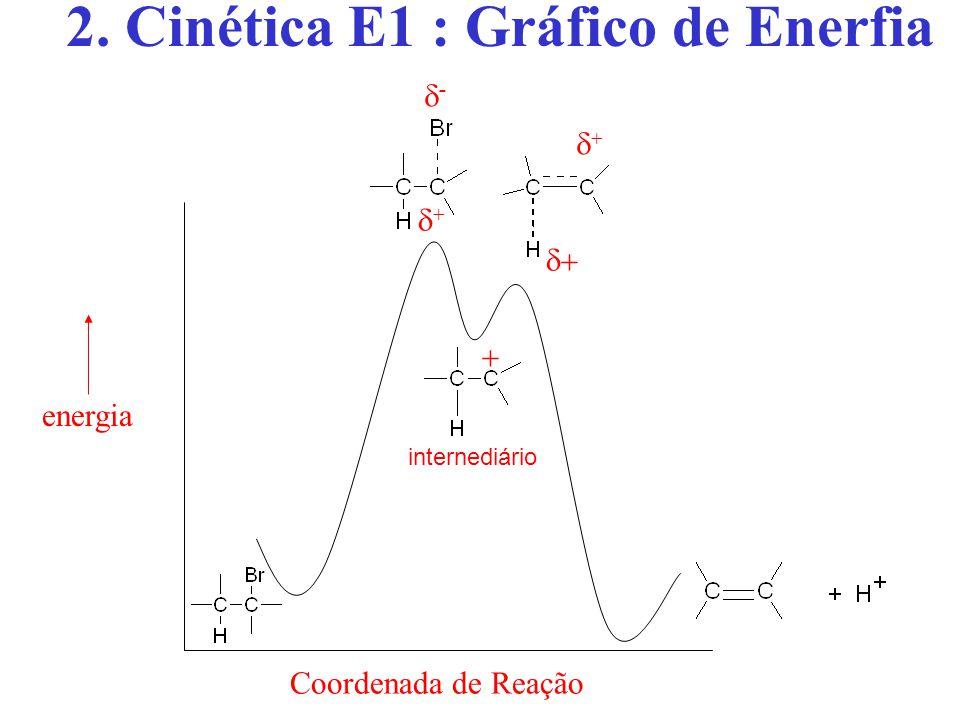 2. Cinética E1 : Gráfico de Enerfia
