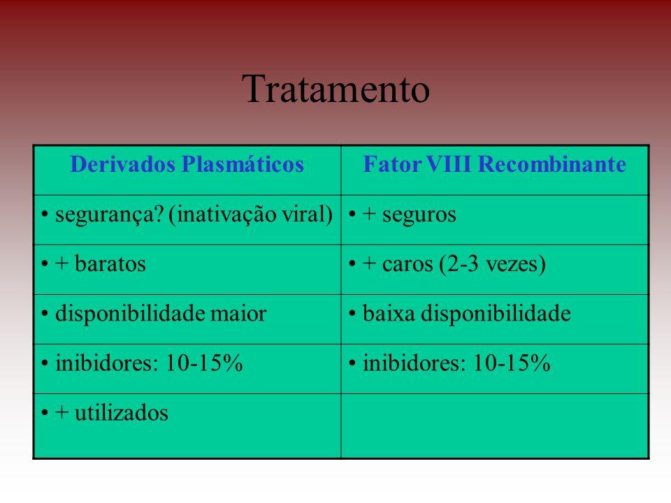 Derivados Plasmáticos Fator VIII Recombinante