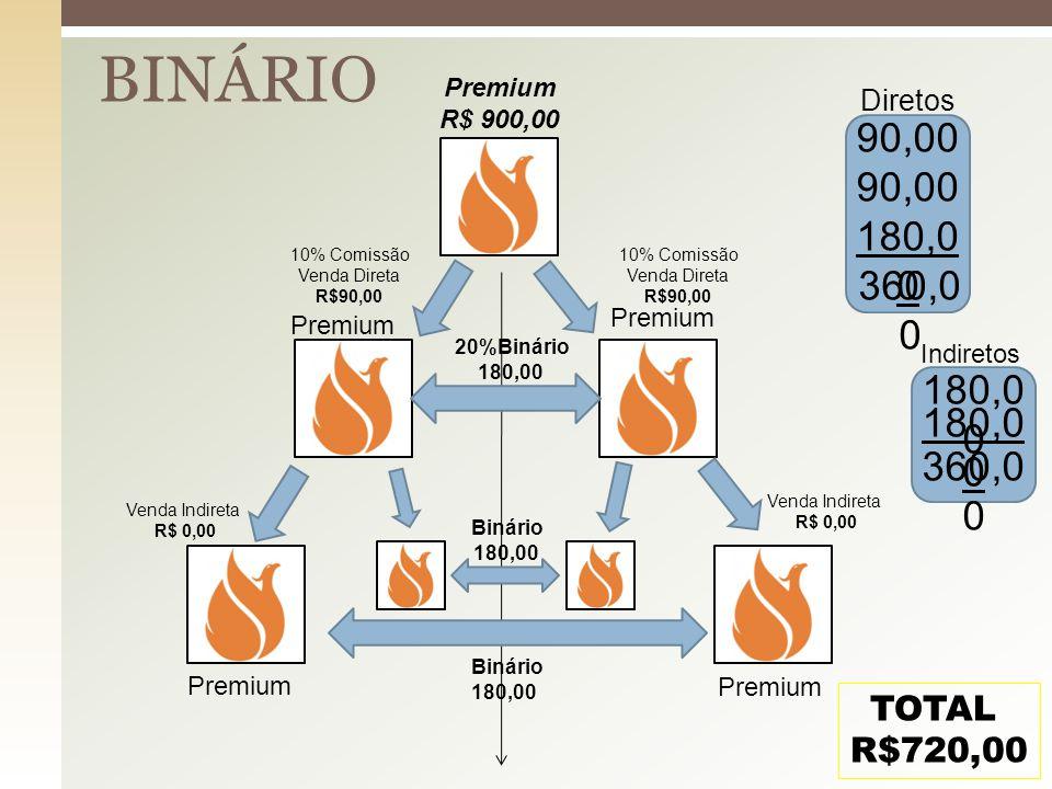 BINÁRIO Premium. R$ 900,00. Diretos. 90,00. 90,00. 180,00. 10% Comissão. Venda Direta. R$90,00.