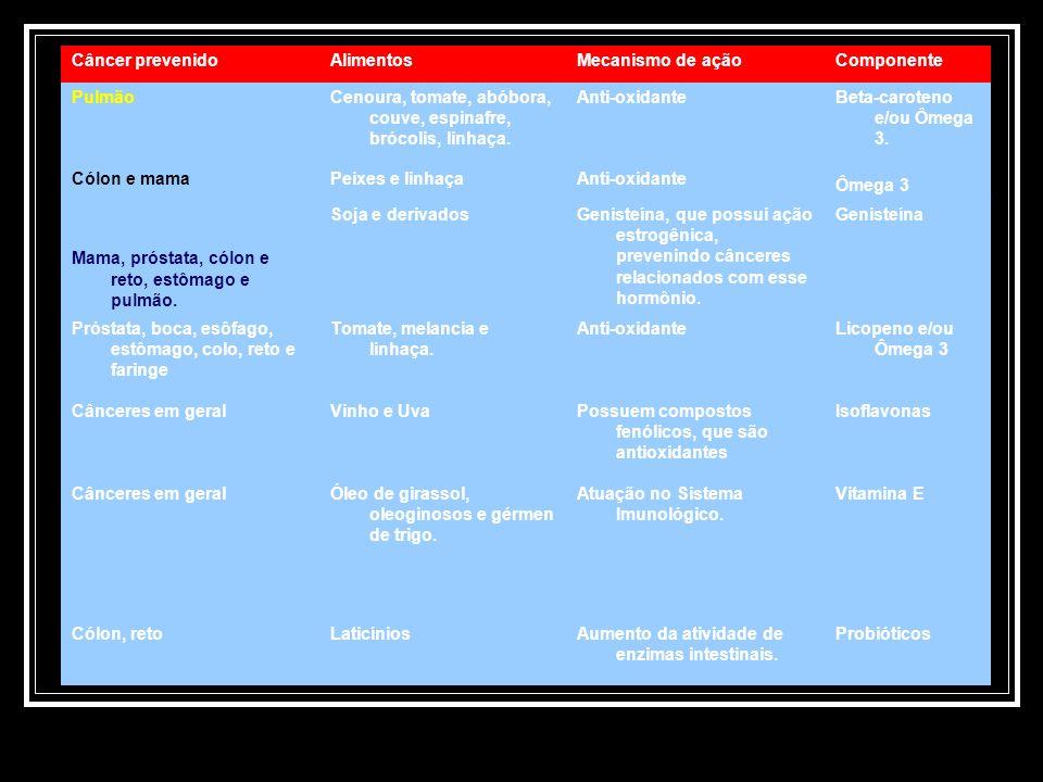 Tabela Câncer prevenido Alimentos Mecanismo de ação Componente Pulmão