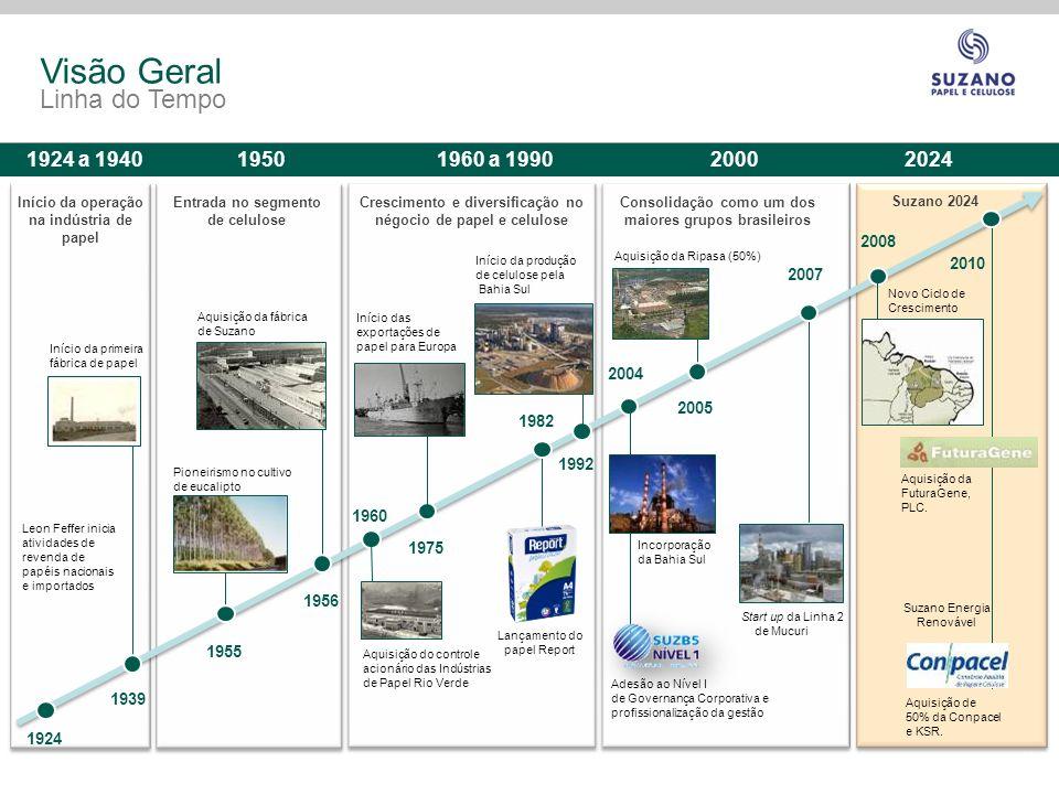Visão Geral Linha do Tempo 1924 a 1940 1950 1960 a 1990 2000 2024 2008