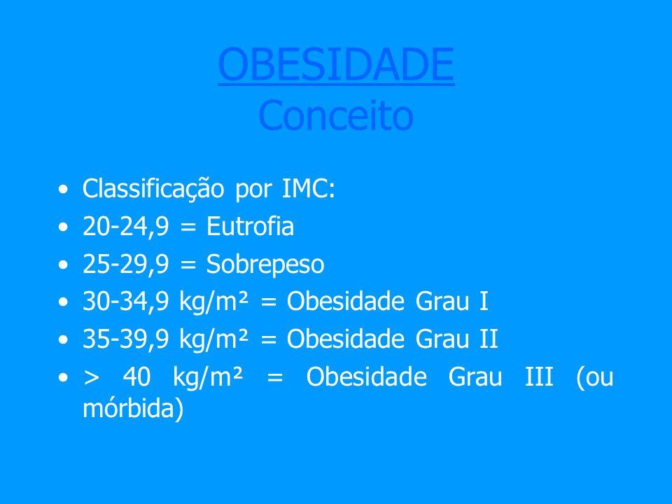 OBESIDADE Conceito Classificação por IMC: 20-24,9 = Eutrofia