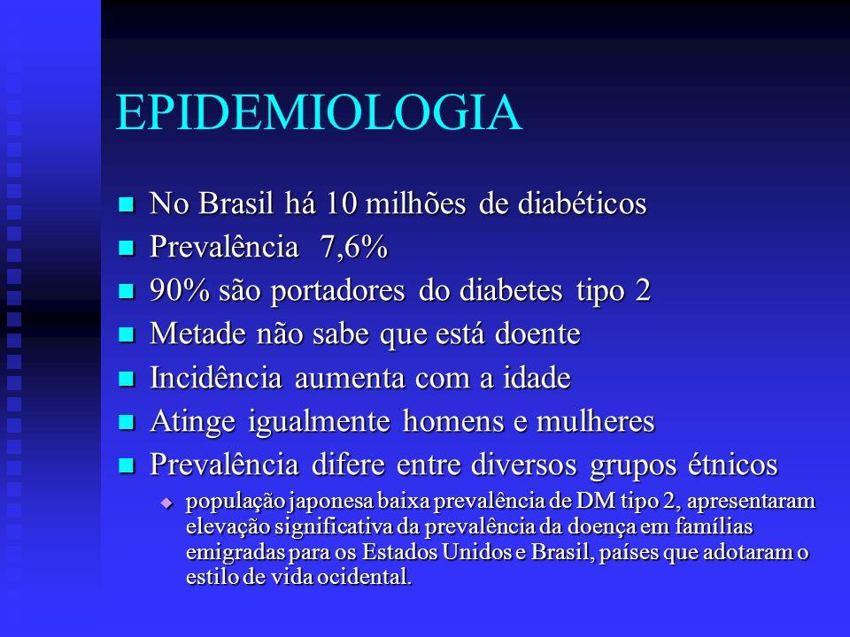 EPIDEMIOLOGIA No Brasil há 10 milhões de diabéticos Prevalência 7,6%