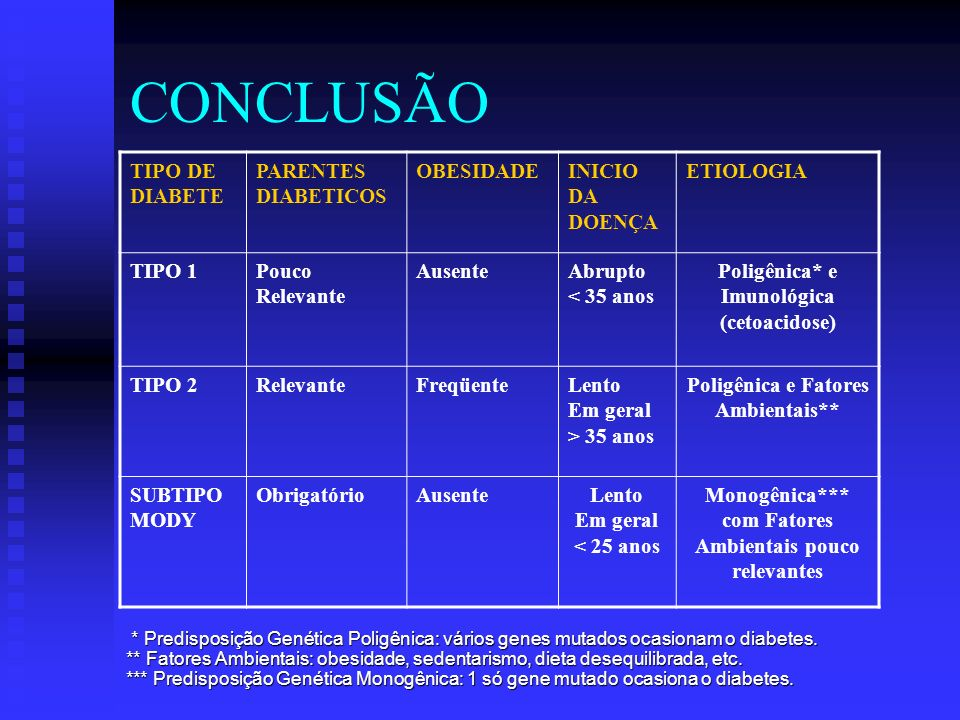 CONCLUSÃO TIPO DE DIABETE PARENTES DIABETICOS OBESIDADE