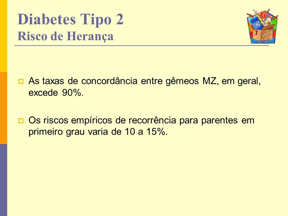 Diabetes Tipo 2 Risco de Herança