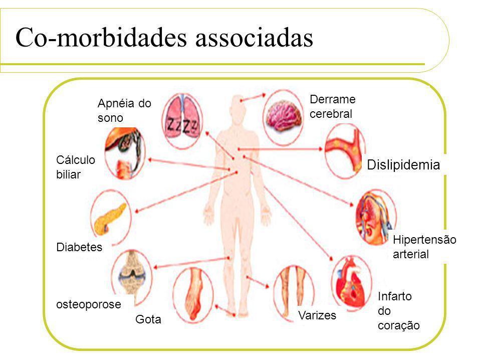 Co-morbidades associadas