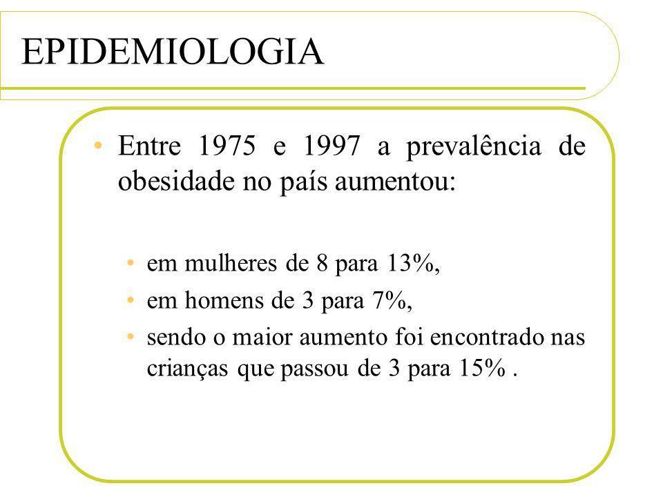EPIDEMIOLOGIA Entre 1975 e 1997 a prevalência de obesidade no país aumentou: em mulheres de 8 para 13%,