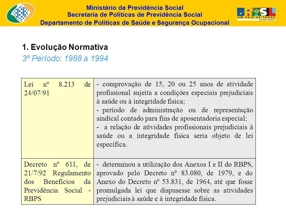 1. Evolução Normativa 3º Período: 1988 a 1994