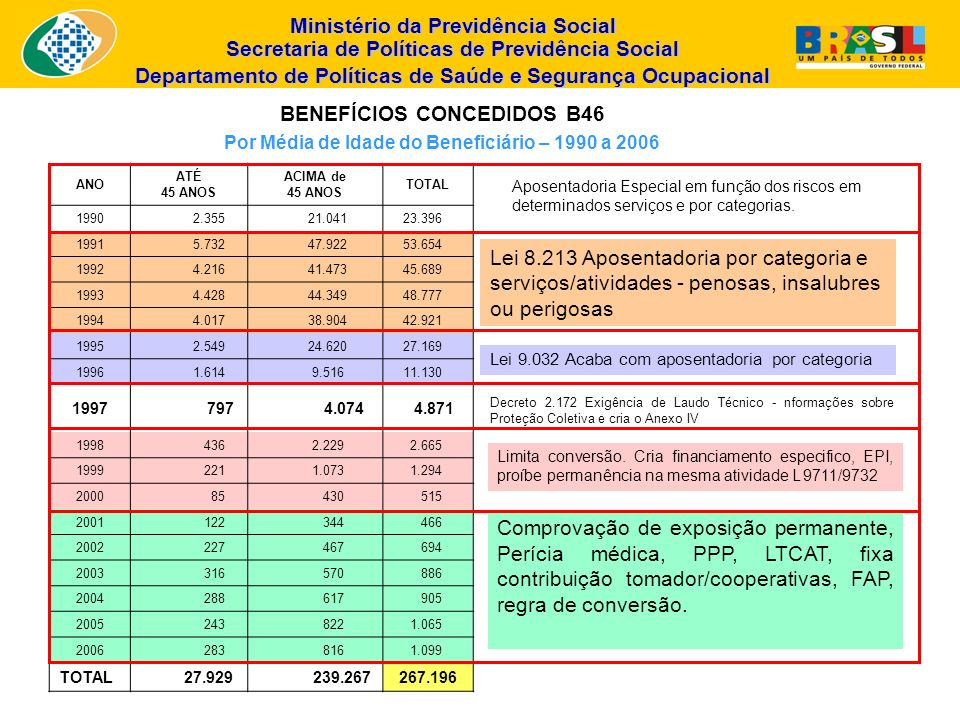 BENEFÍCIOS CONCEDIDOS B46