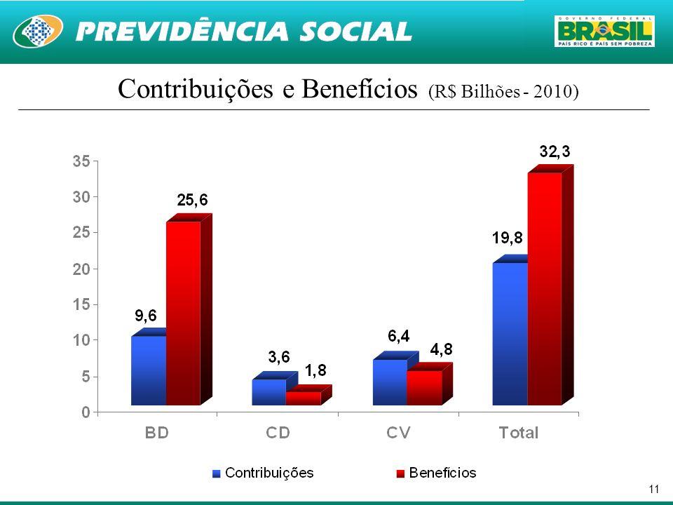 Contribuições e Benefícios (R$ Bilhões - 2010)