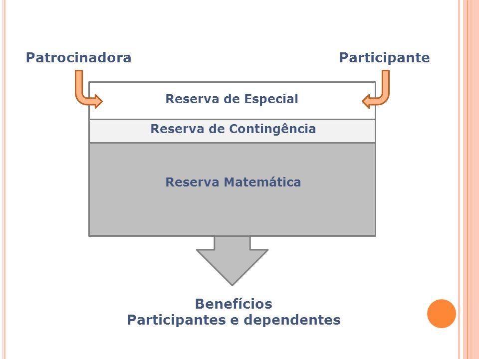 Participantes e dependentes