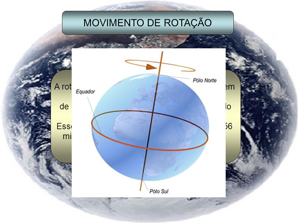 MOVIMENTO DE ROTAÇÃO A rotação é o movimento que a Terra executa em