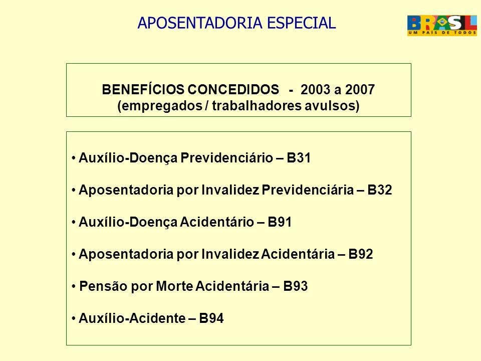 BENEFÍCIOS CONCEDIDOS - 2003 a 2007