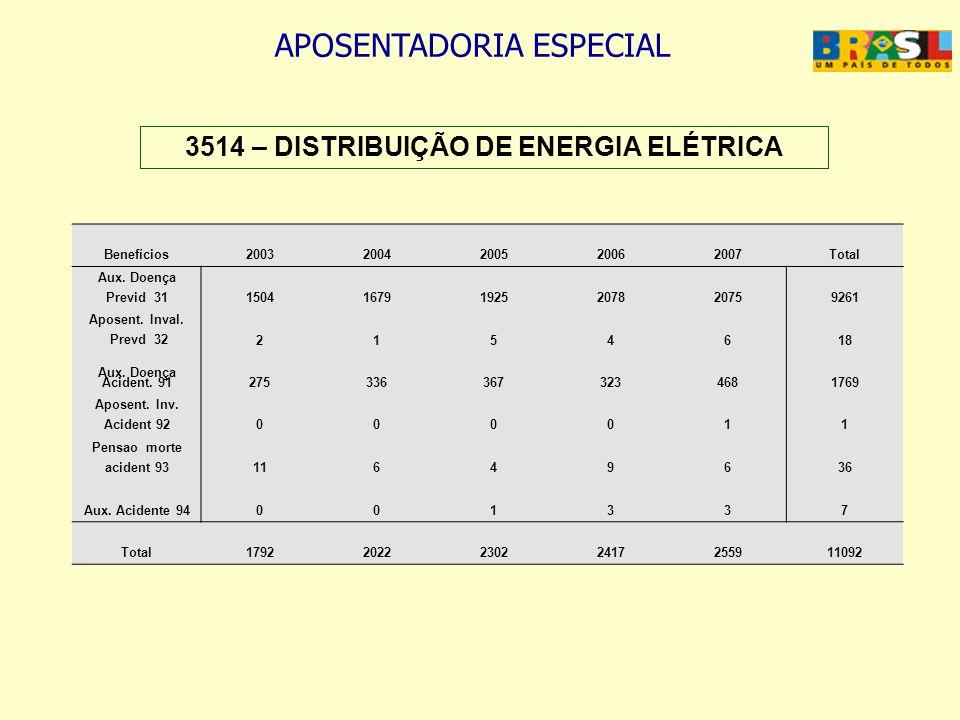 3514 – DISTRIBUIÇÃO DE ENERGIA ELÉTRICA