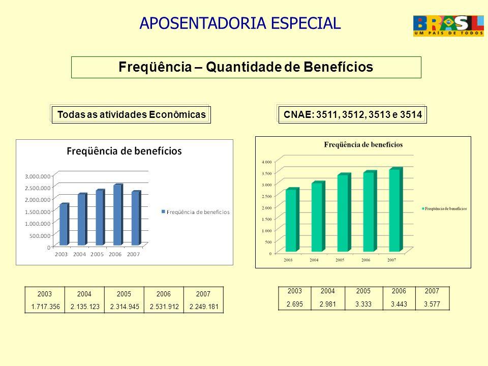 Freqüência – Quantidade de Benefícios Todas as atividades Econômicas