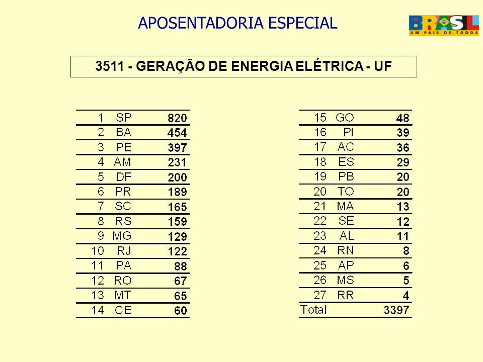 3511 - GERAÇÃO DE ENERGIA ELÉTRICA - UF