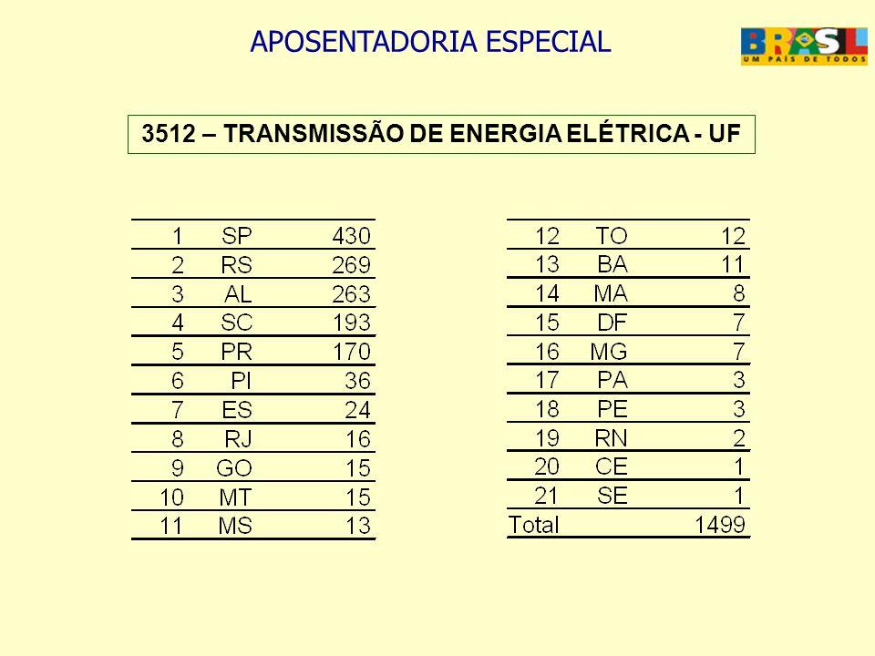 3512 – TRANSMISSÃO DE ENERGIA ELÉTRICA - UF