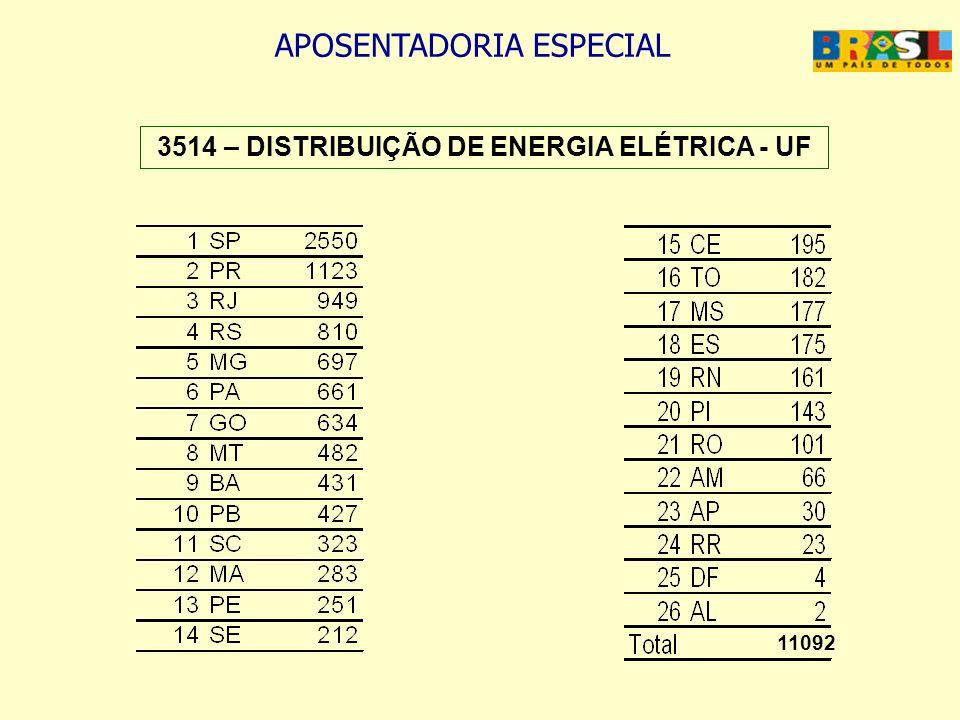 3514 – DISTRIBUIÇÃO DE ENERGIA ELÉTRICA - UF