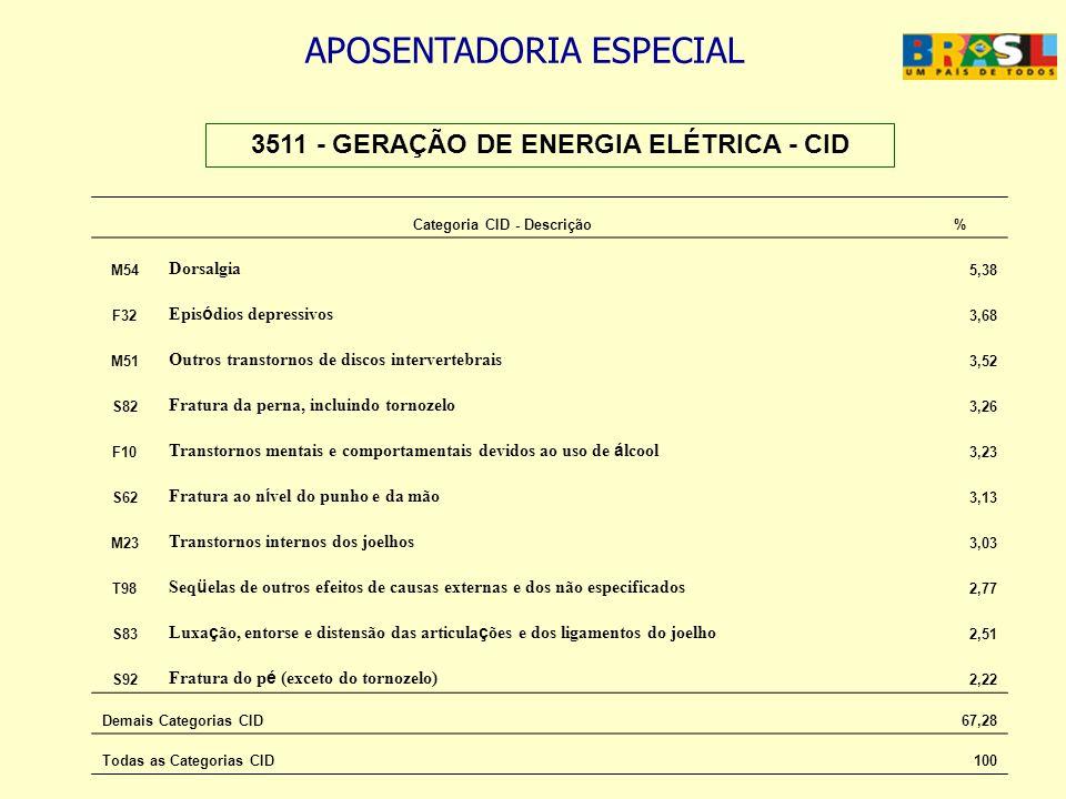 3511 - GERAÇÃO DE ENERGIA ELÉTRICA - CID Categoria CID - Descrição