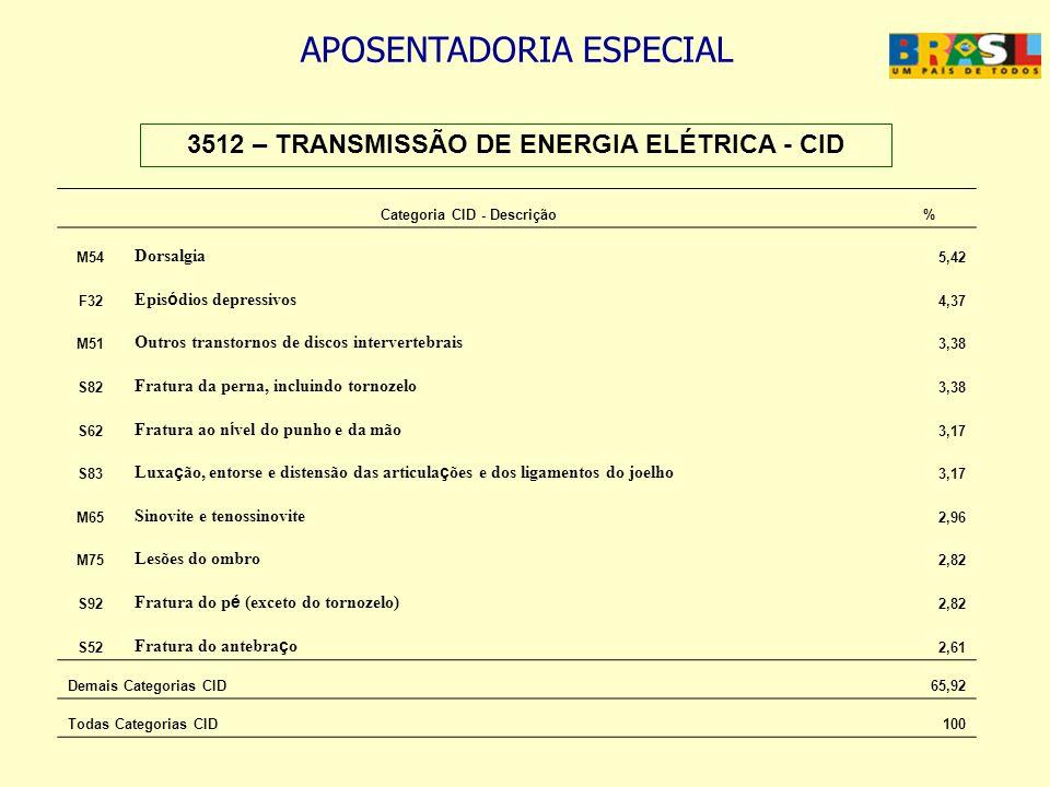 3512 – TRANSMISSÃO DE ENERGIA ELÉTRICA - CID Categoria CID - Descrição