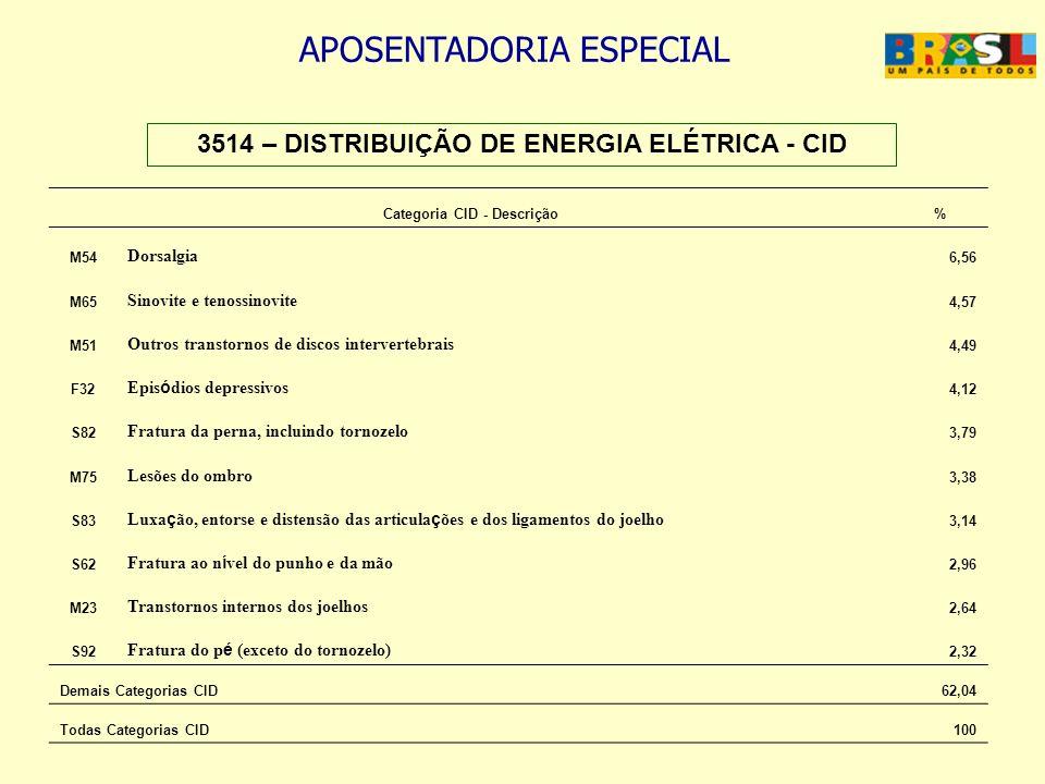 3514 – DISTRIBUIÇÃO DE ENERGIA ELÉTRICA - CID